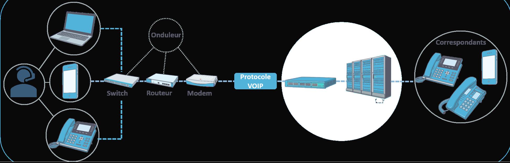Convergence - Standard téléphonique mobile